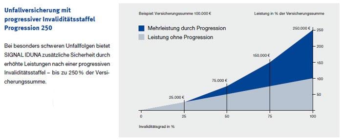 Progression-250