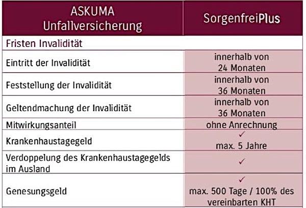 Askuma Sorgenfrei Plus - Leistungen Teil 1