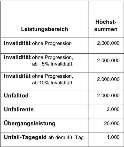 Höchstversicherungssummen im Profisportler-Unfalltarif KOMFORT