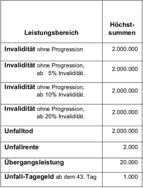 Höchstversicherungssummen im Profisportler-Unfalltarif PREMIUM