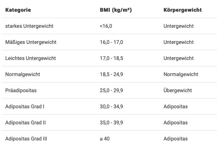 Bei männern bmi BMI Tabelle